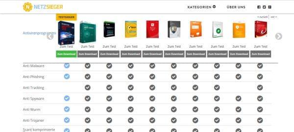 Netzsieger_Antivirenprogramme_Vergleich_Screenshot